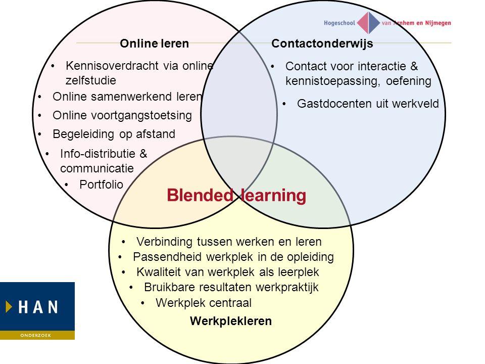 Blended learning Online leren Contactonderwijs