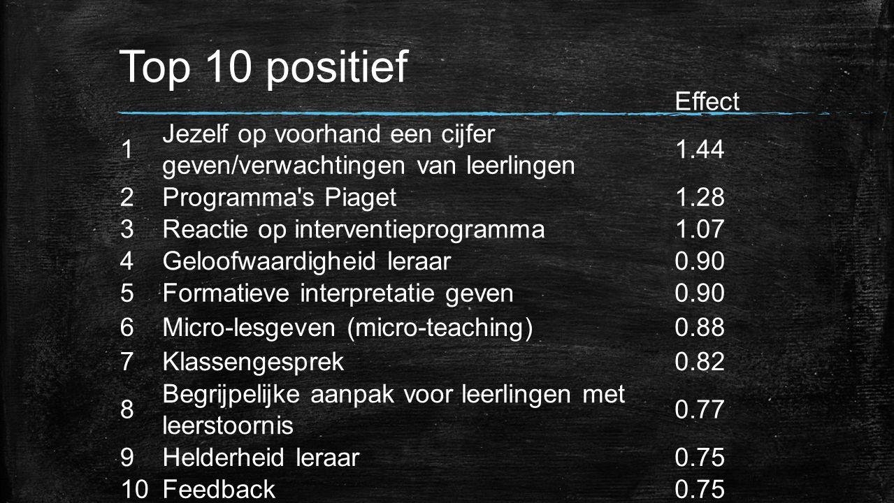 Top 10 positief Effect. 1. Jezelf op voorhand een cijfer geven/verwachtingen van leerlingen. 1.44.