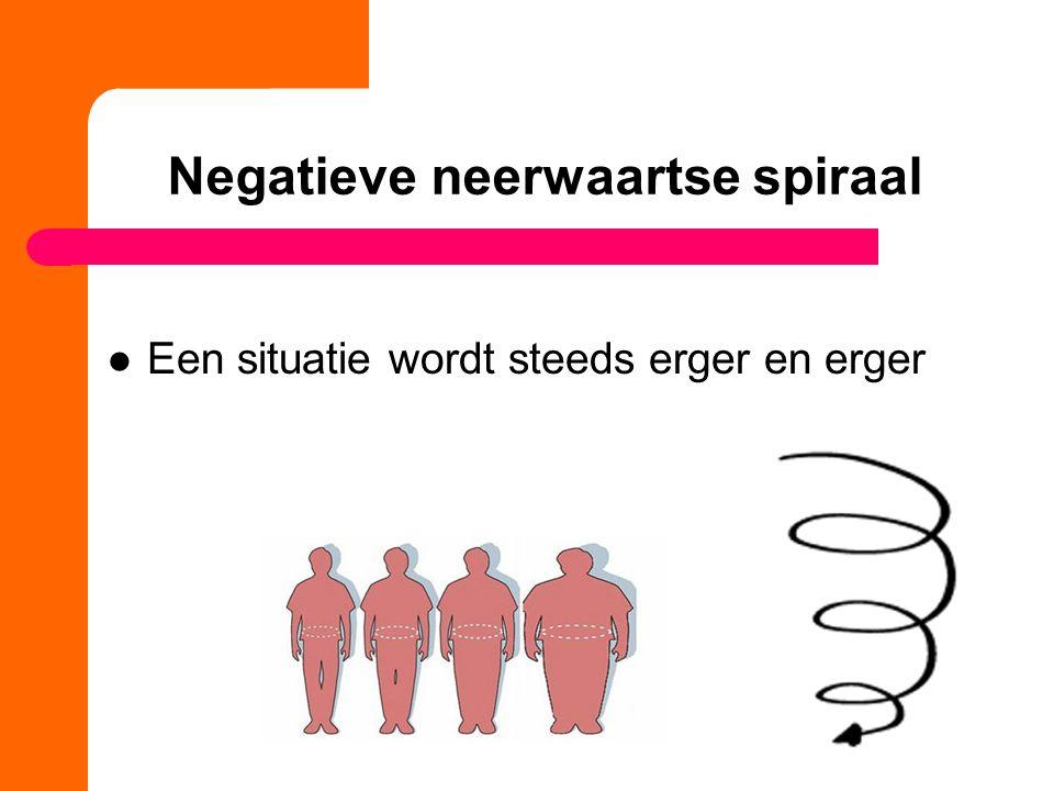 Negatieve neerwaartse spiraal