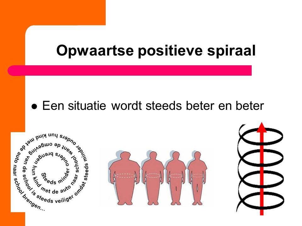 Opwaartse positieve spiraal