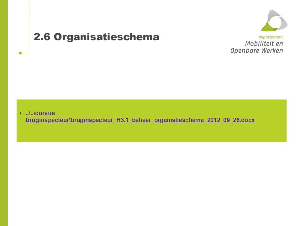 2.6 Organisatieschema ..\..\cursus bruginspecteur\bruginspecteur_H3.1_beheer_organistieschema_2012_09_26.docx.