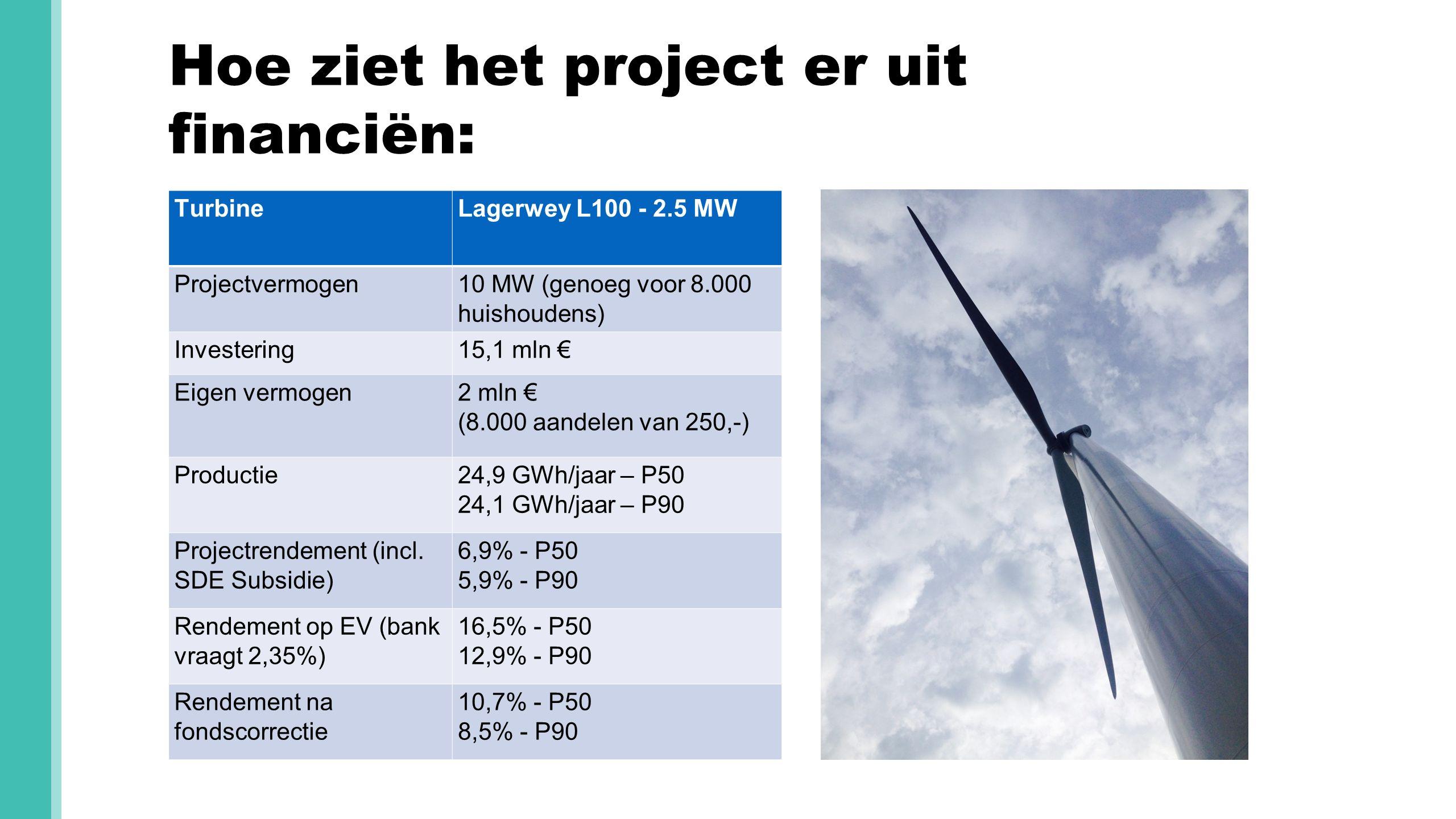Hoe ziet het project er uit financiën: