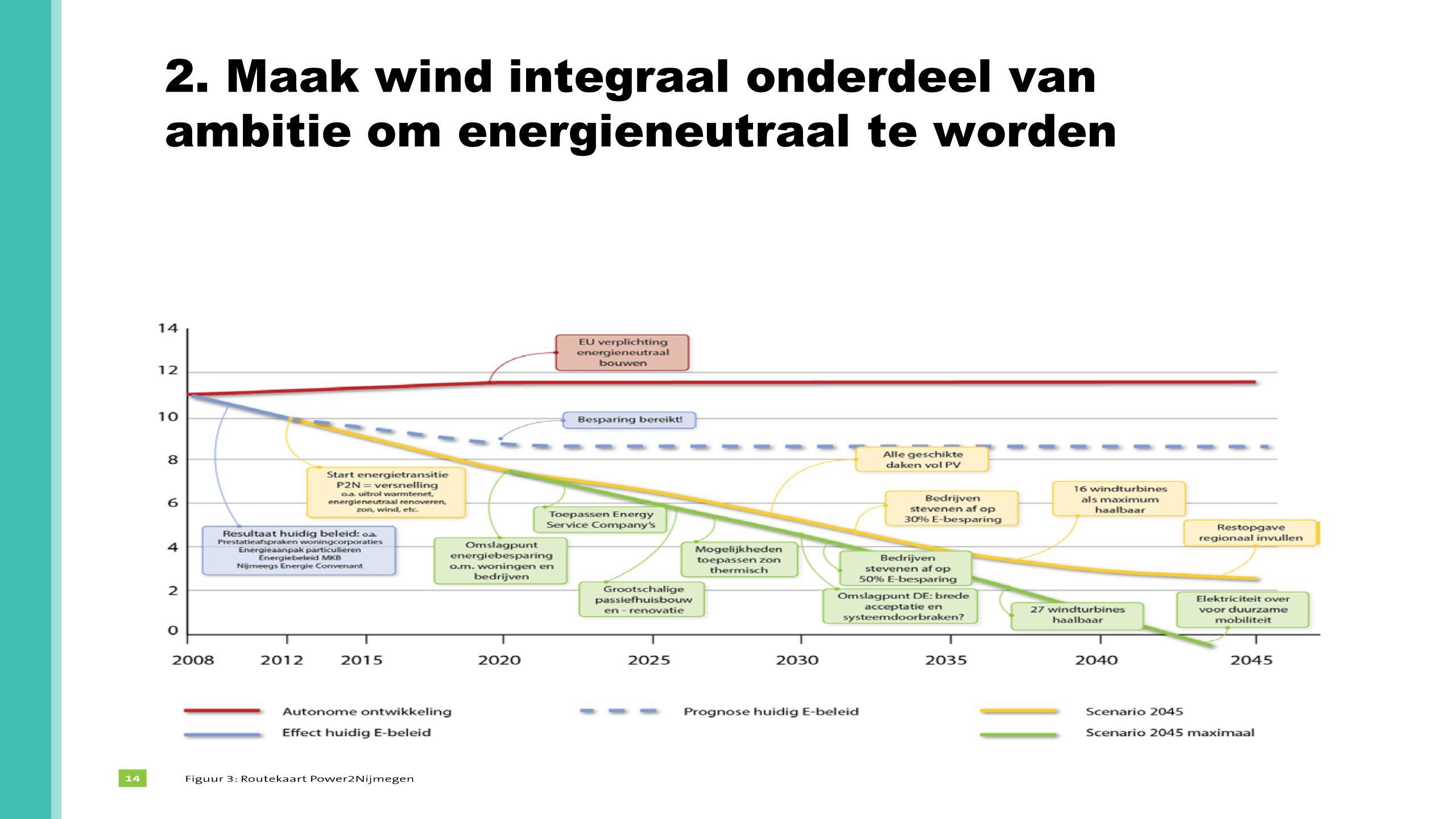 2. Maak wind integraal onderdeel van ambitie om energieneutraal te worden