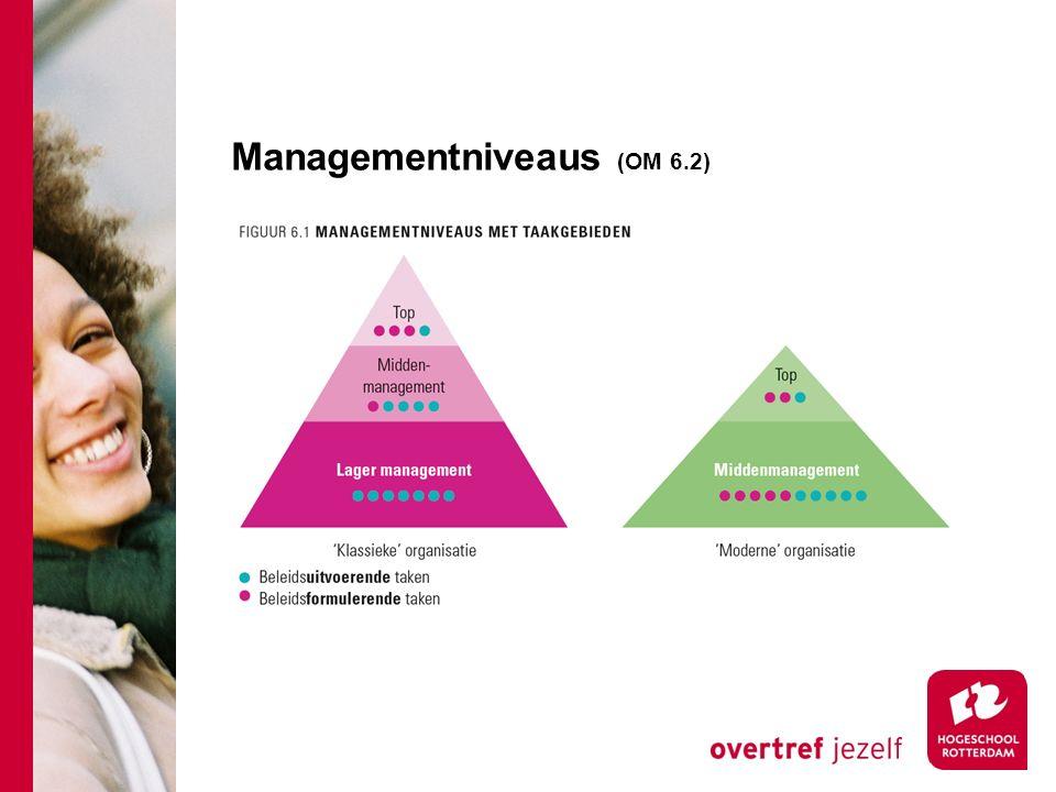 Managementniveaus (OM 6.2)