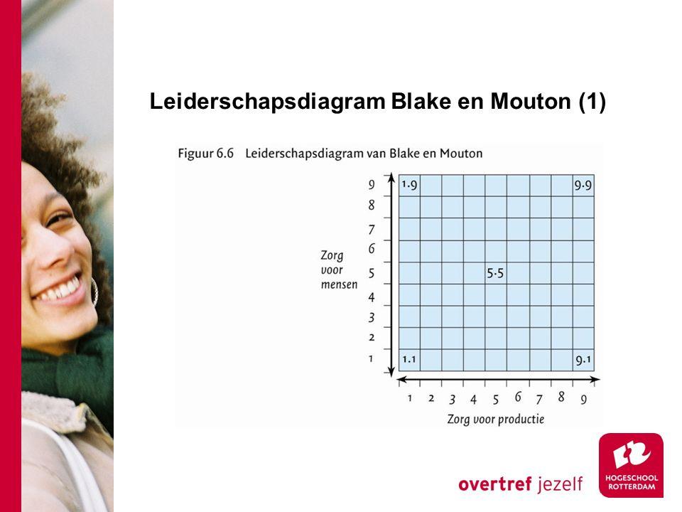Leiderschapsdiagram Blake en Mouton (1)