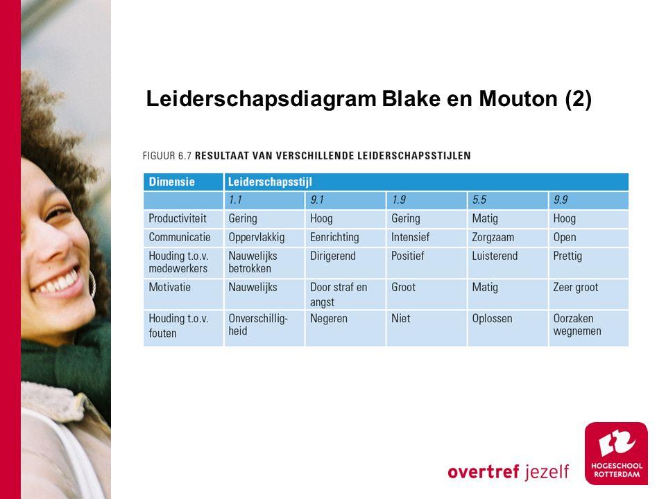 Leiderschapsdiagram Blake en Mouton (2)