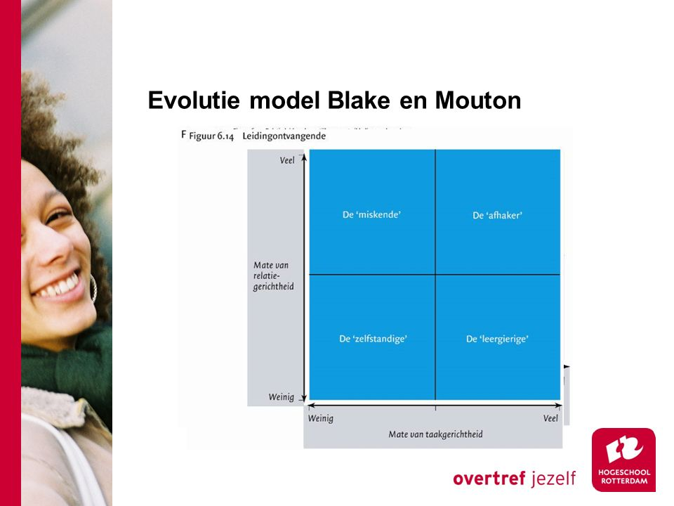 Evolutie model Blake en Mouton