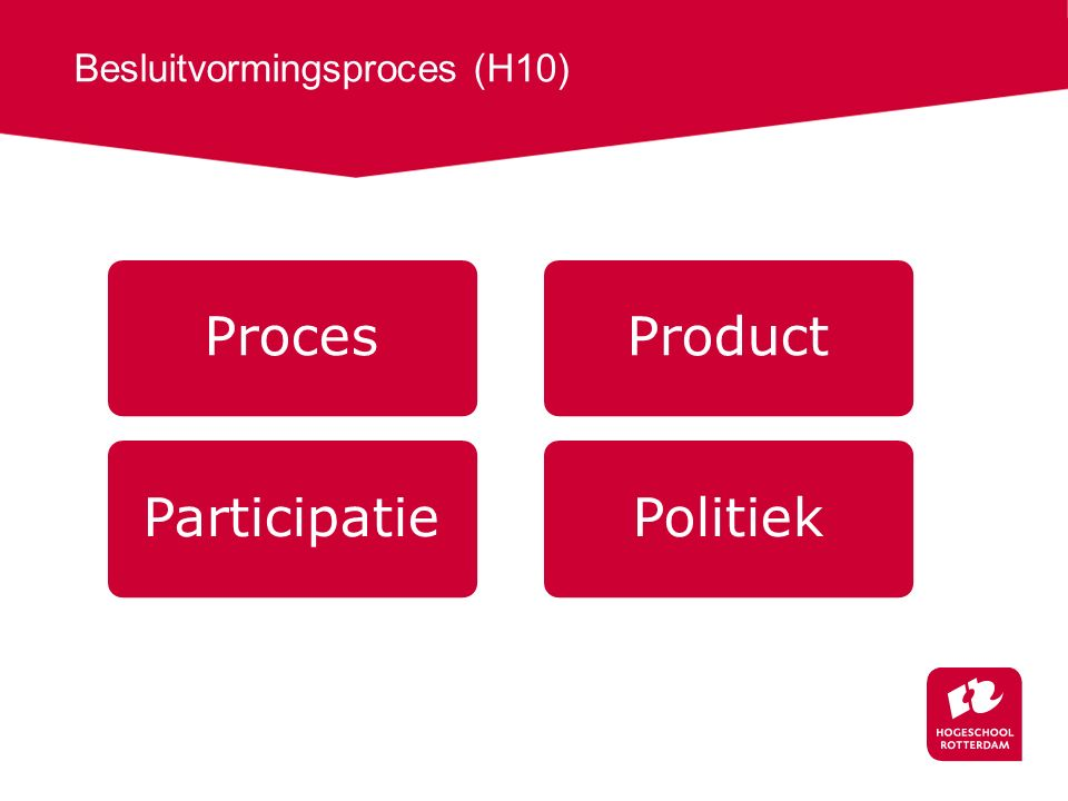 Besluitvormingsproces (H10)
