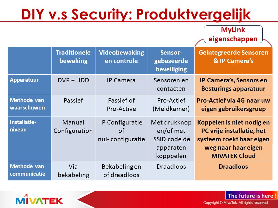 DIY v.s Security: Produktvergelijk