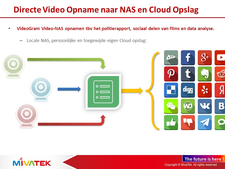 Directe Video Opname naar NAS en Cloud Opslag