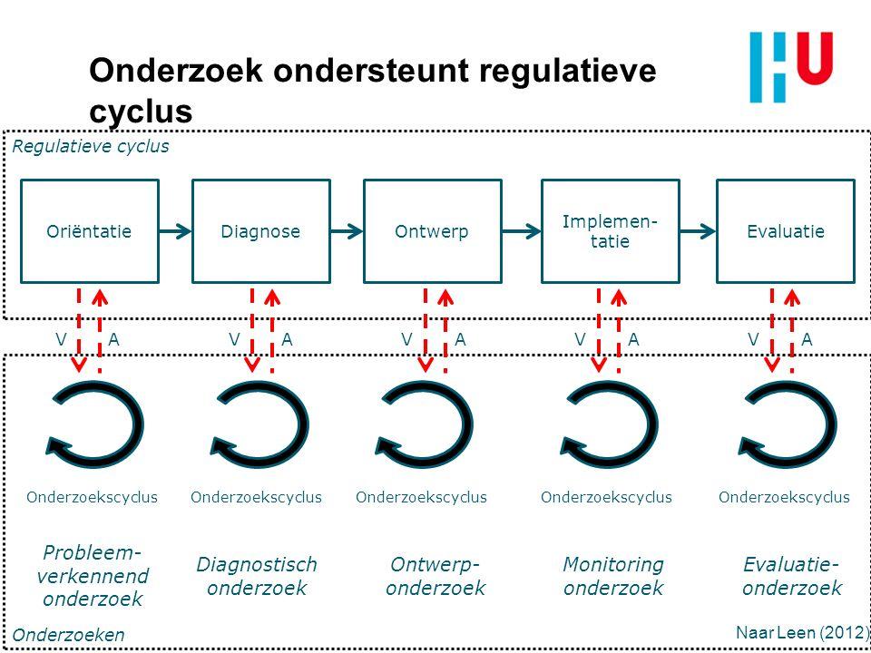 Onderzoek ondersteunt regulatieve cyclus