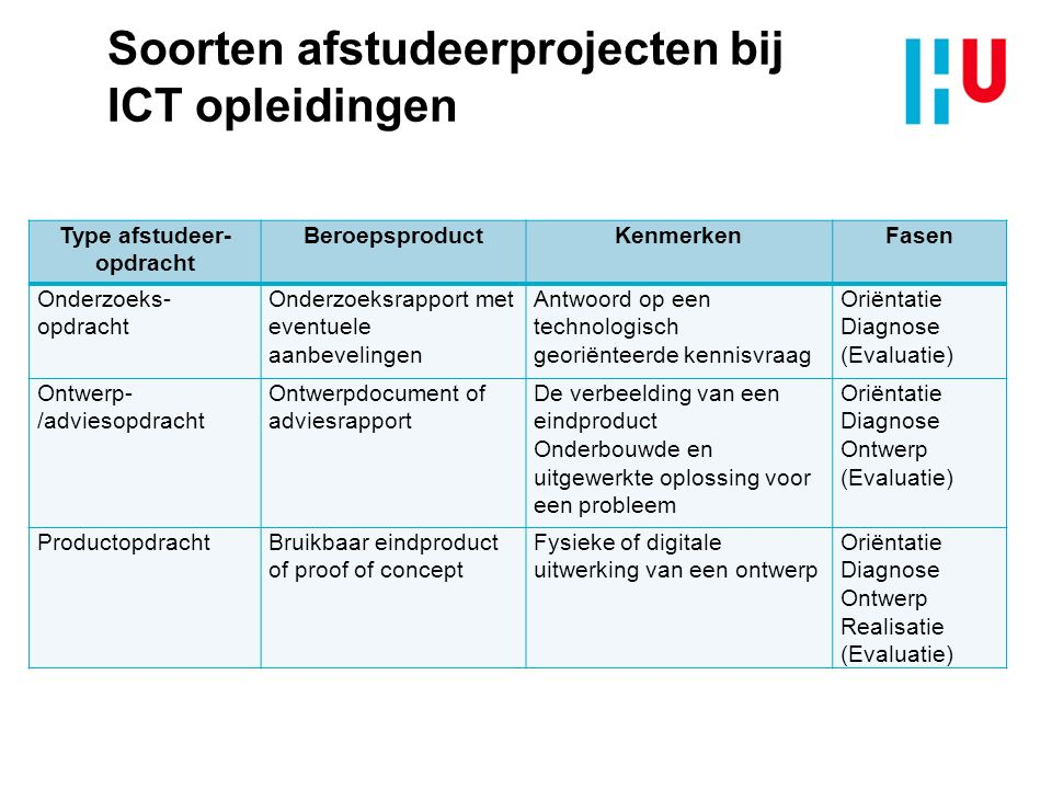 Soorten afstudeerprojecten bij ICT opleidingen