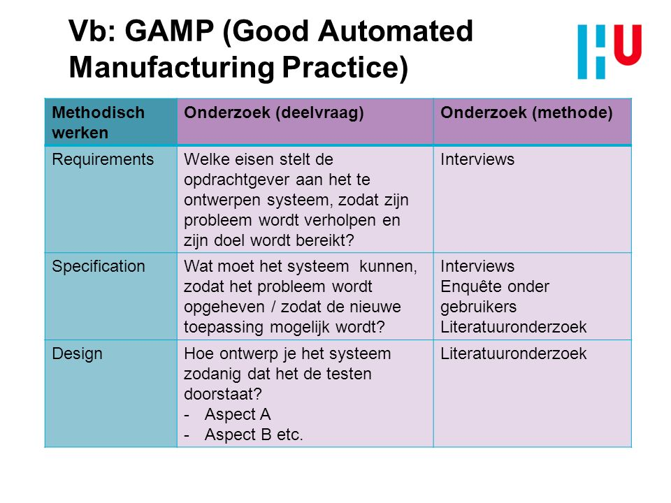 Vb: GAMP (Good Automated Manufacturing Practice)