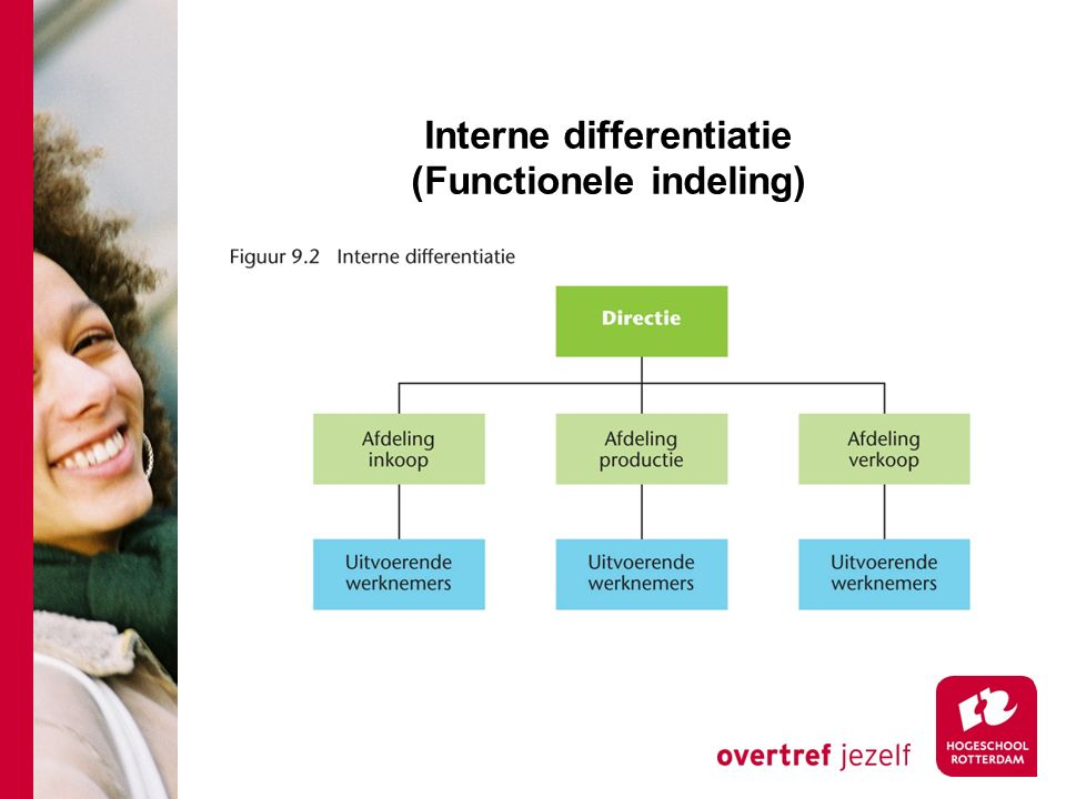 Interne differentiatie (Functionele indeling)