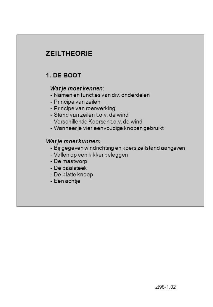 ZEILTHEORIE 1. DE BOOT Wat je moet kennen: - Namen en functies van div