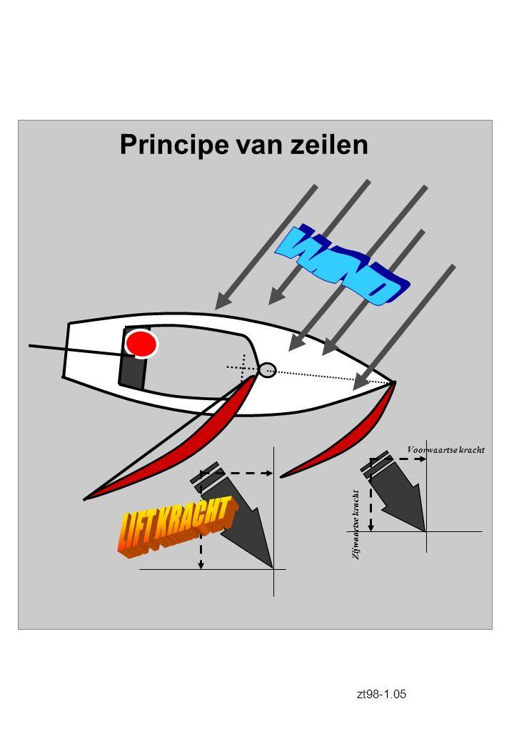 WIND LIFT KRACHT Principe van zeilen zt98-1.05 Voorwaartse kracht