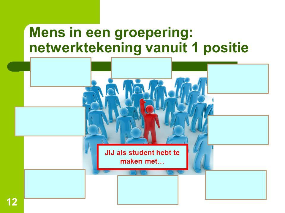 Mens in een groepering: netwerktekening vanuit 1 positie