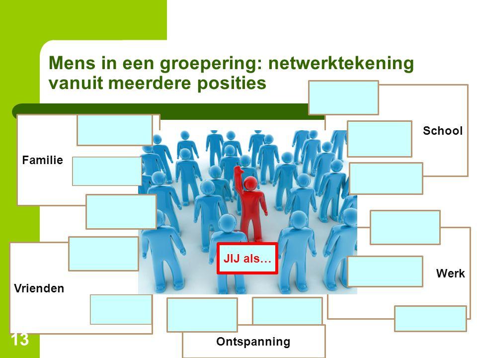Mens in een groepering: netwerktekening vanuit meerdere posities