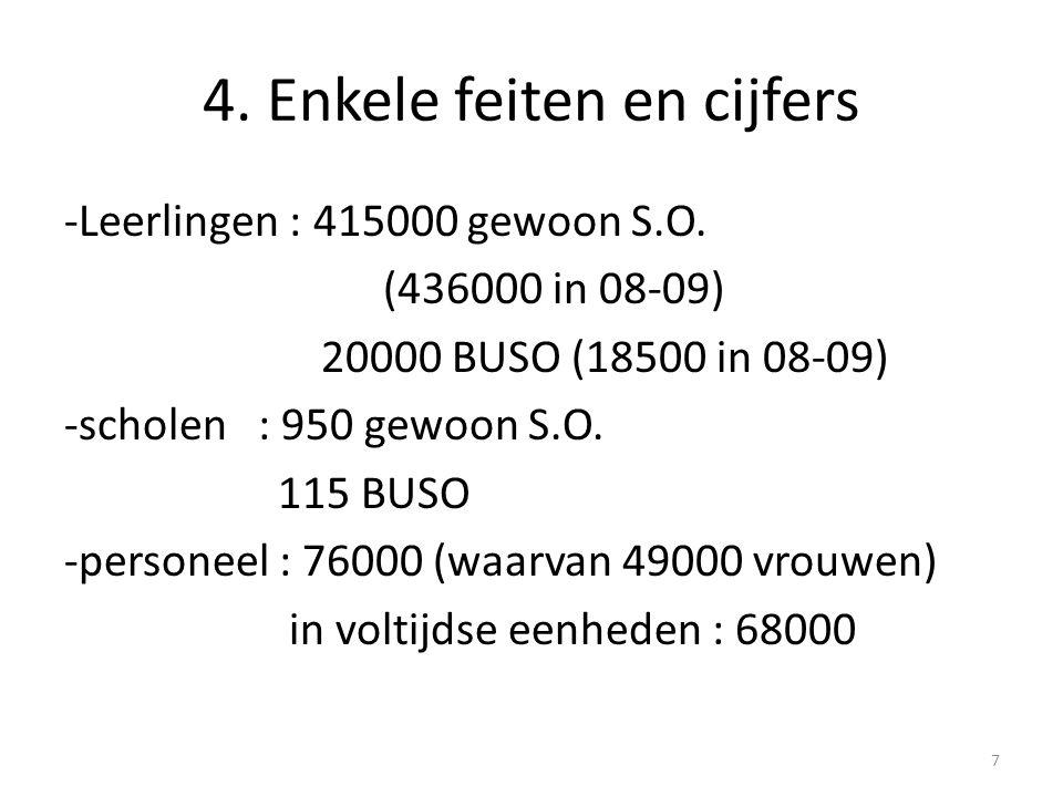 4. Enkele feiten en cijfers