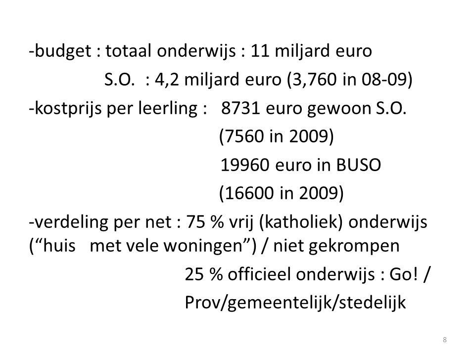 -budget : totaal onderwijs : 11 miljard euro S. O