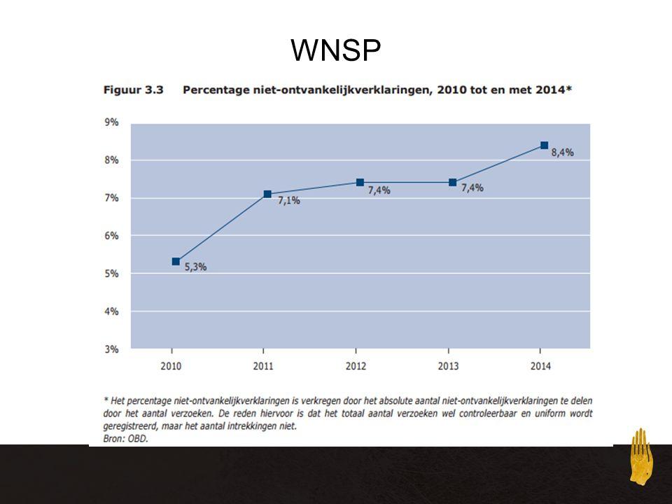 WNSP Monitor WNSP 2014, in 2014: 12258, 102 minder dan in 2013, zie http://www.nu.nl/economie/3398052/toelatingen-schuldsanering-afgenomen.html,
