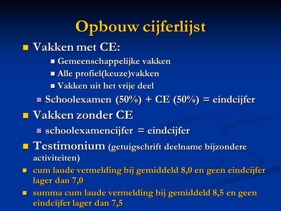Opbouw cijferlijst Vakken met CE: Vakken zonder CE