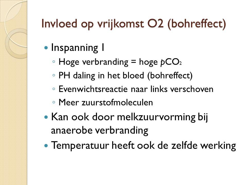 Invloed op vrijkomst O2 (bohreffect)