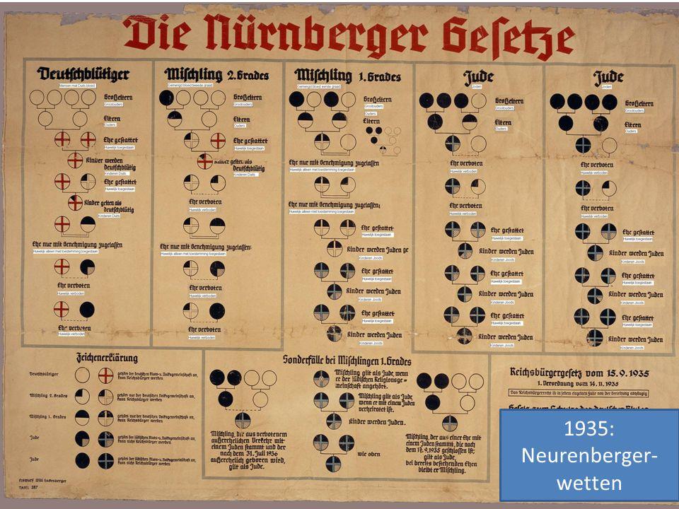 1935: Neurenberger-wetten