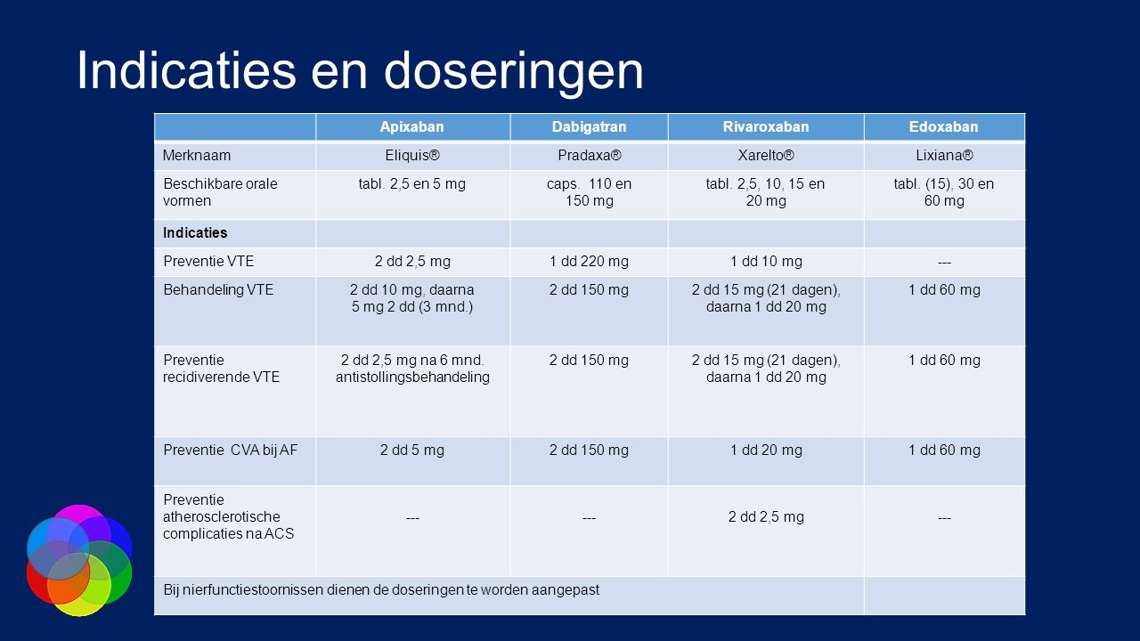 Indicaties en doseringen