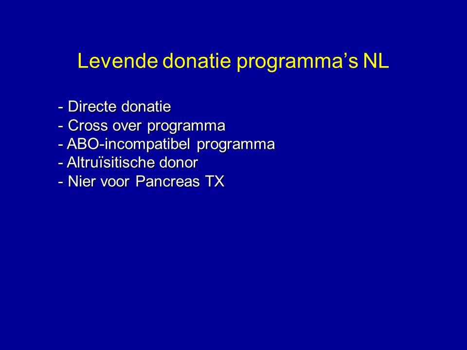 Levende donatie programma's NL
