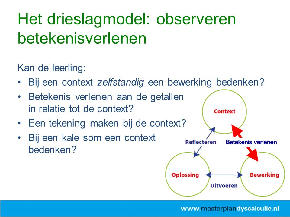 Het drieslagmodel: observeren betekenisverlenen