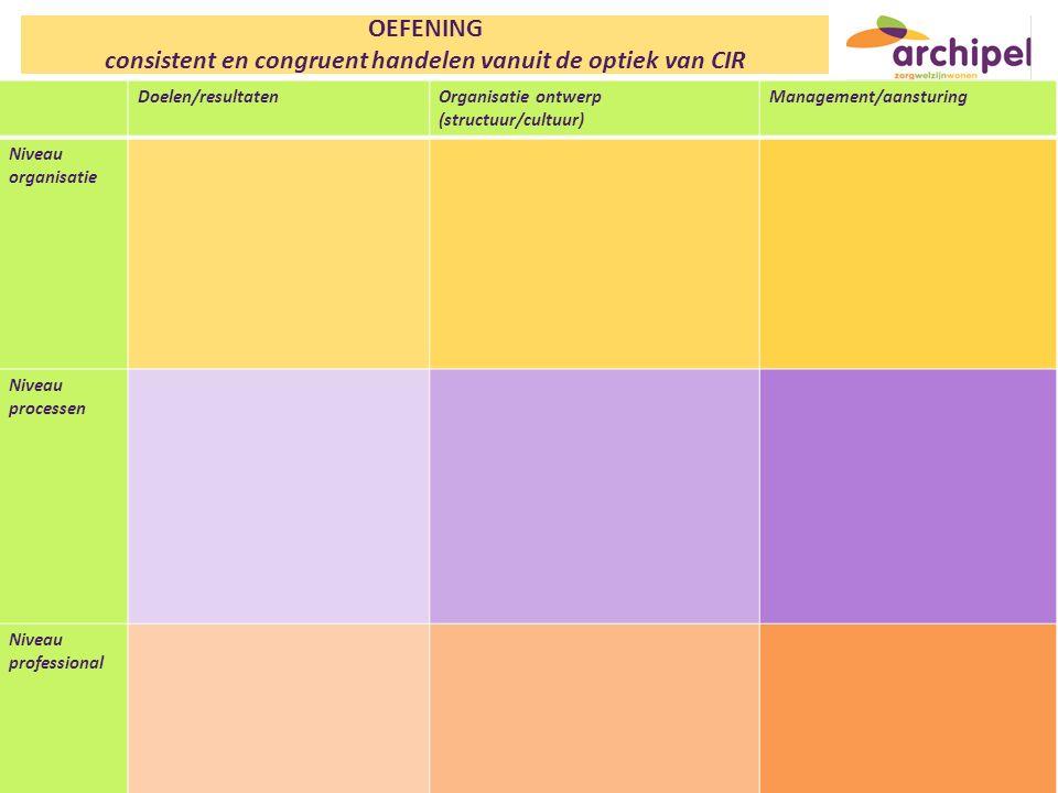 consistent en congruent handelen vanuit de optiek van CIR