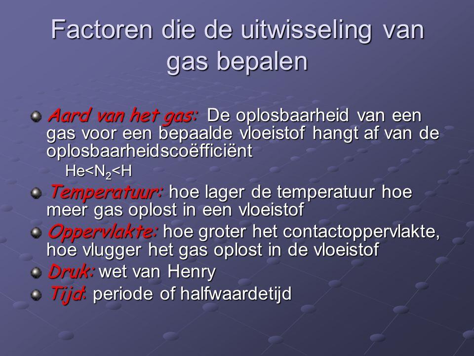 Factoren die de uitwisseling van gas bepalen