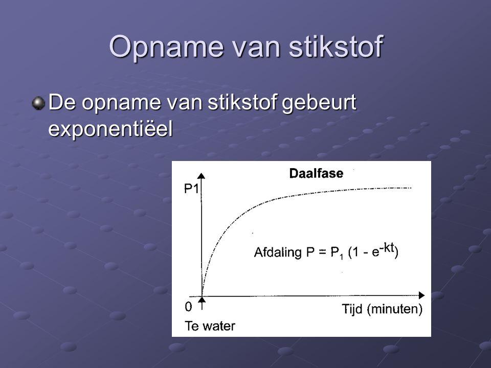 Opname van stikstof De opname van stikstof gebeurt exponentiëel