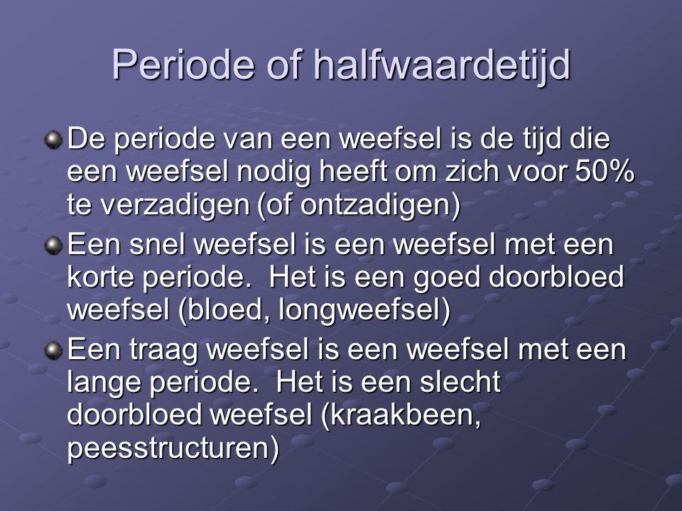 Periode of halfwaardetijd