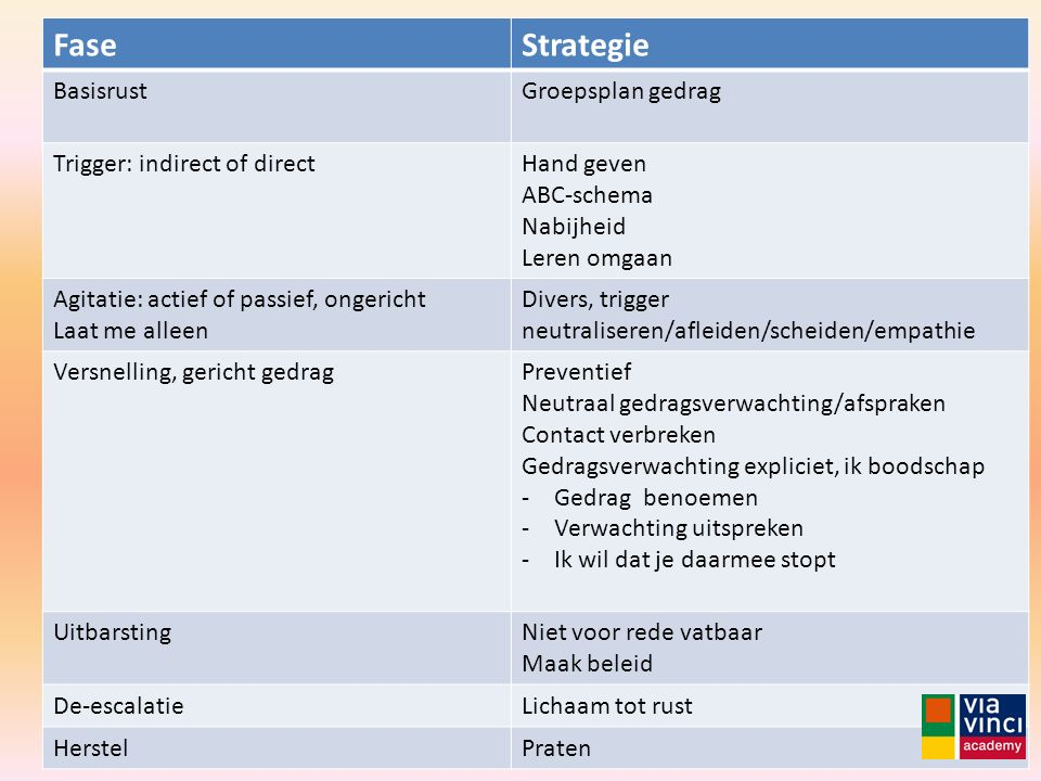 Fase Strategie Basisrust Groepsplan gedrag Trigger: indirect of direct