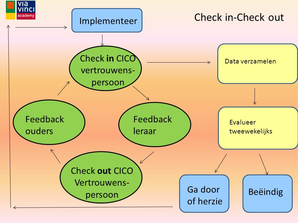 Check in CICO vertrouwens-