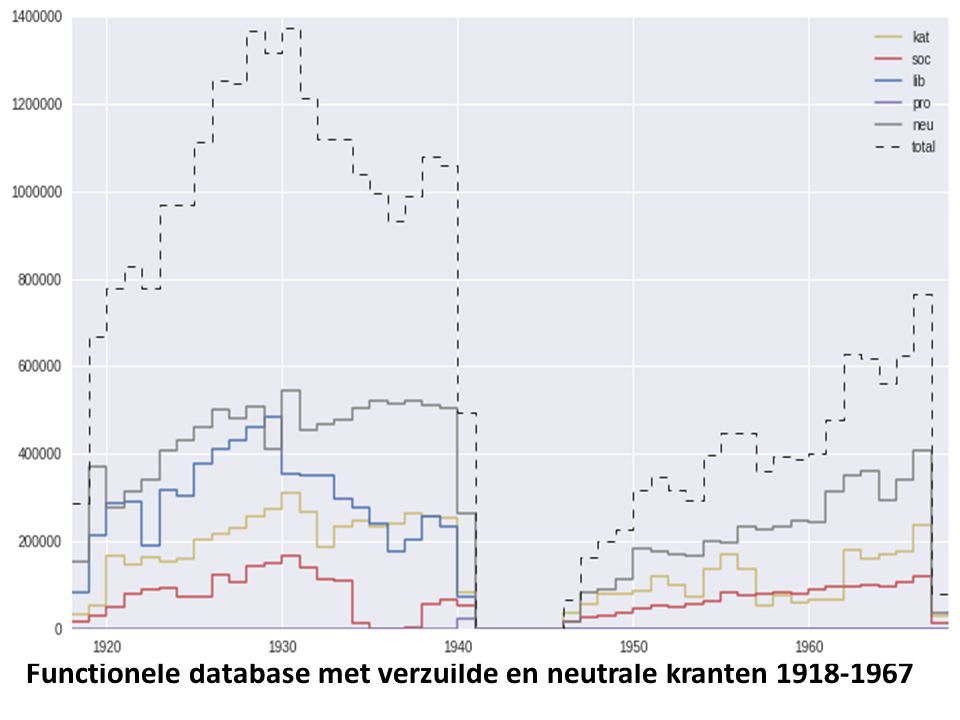 Functionele database met verzuilde en neutrale kranten 1918-1967