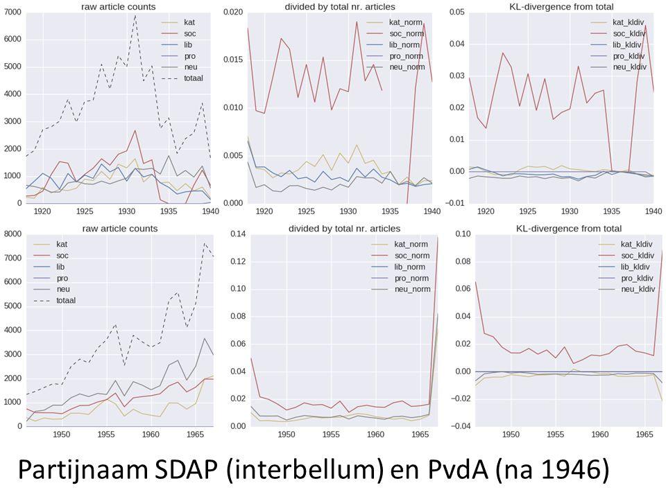 Partijnaam SDAP (interbellum) en PvdA (na 1946)