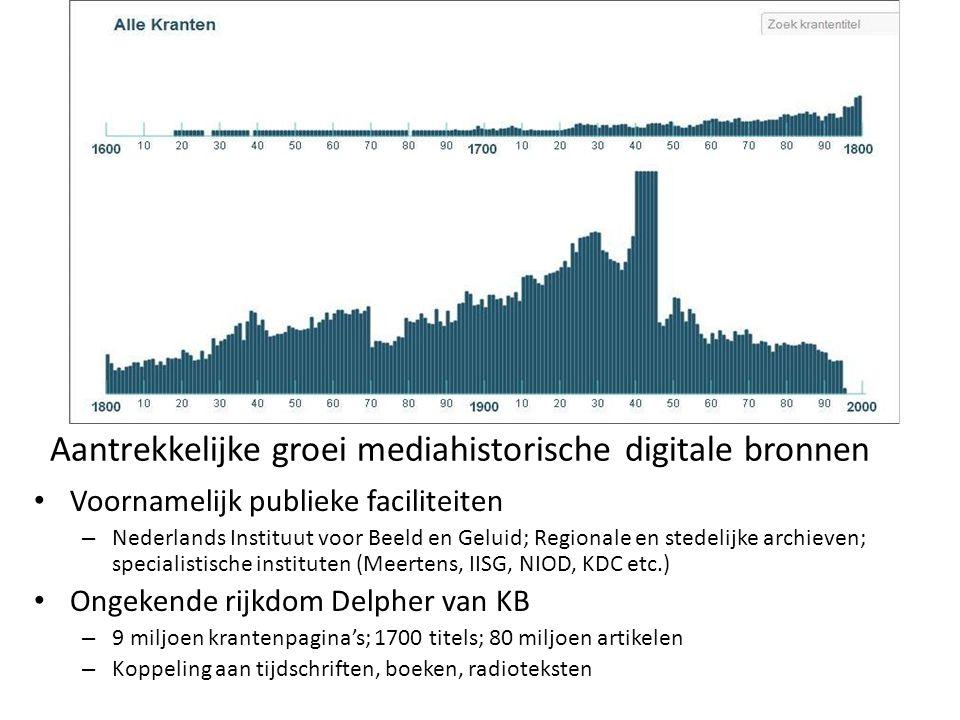 Aantrekkelijke groei mediahistorische digitale bronnen