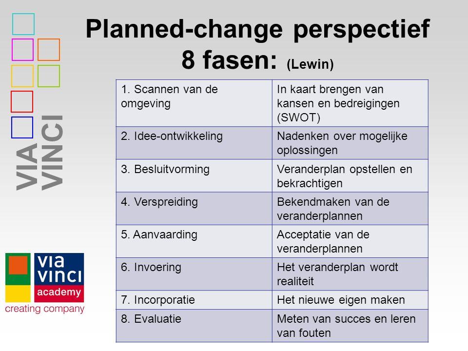 Planned-change perspectief 8 fasen: (Lewin)