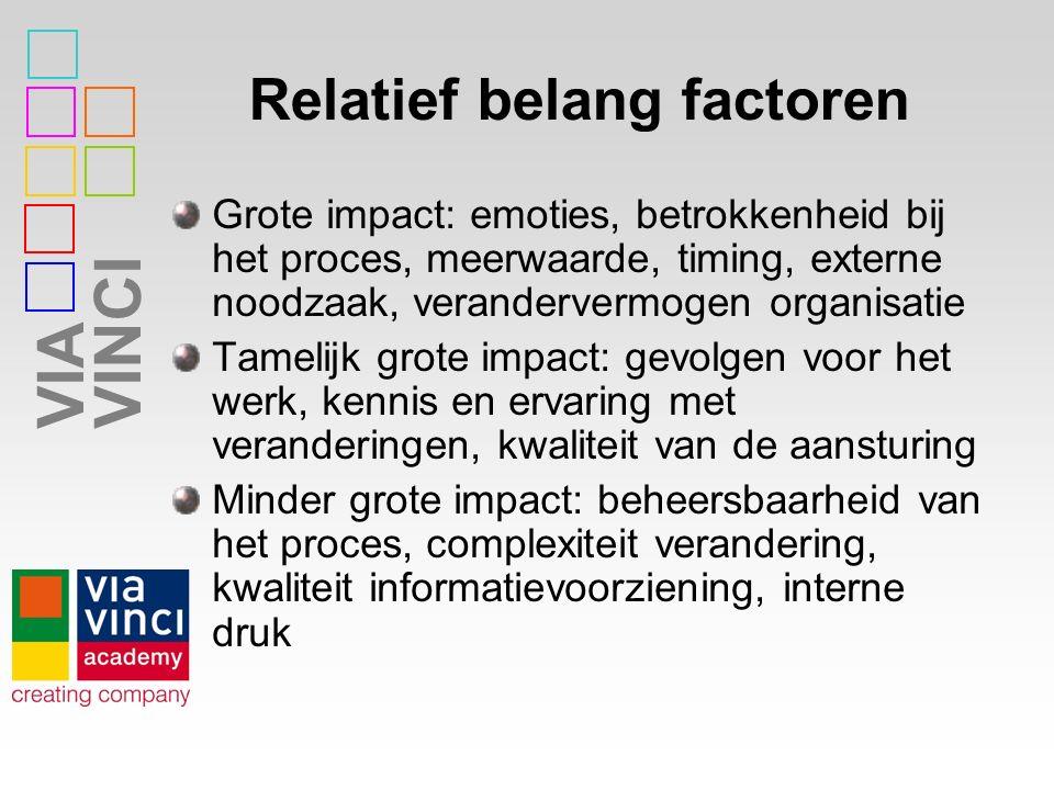 Relatief belang factoren