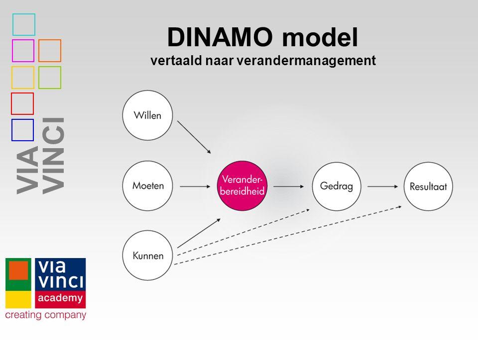 DINAMO model vertaald naar verandermanagement