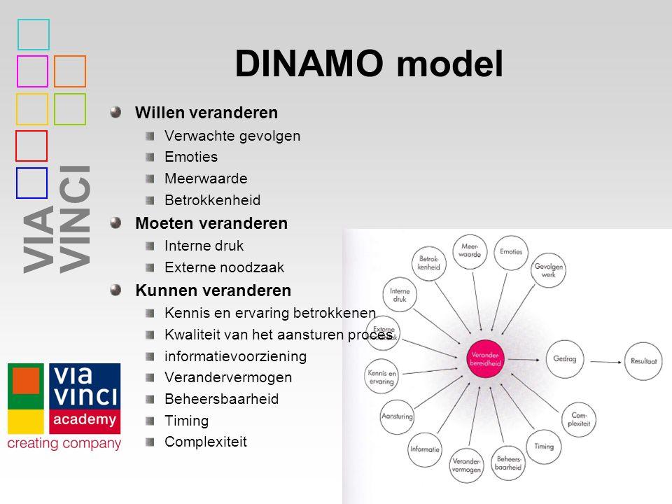 DINAMO model Willen veranderen Moeten veranderen Kunnen veranderen
