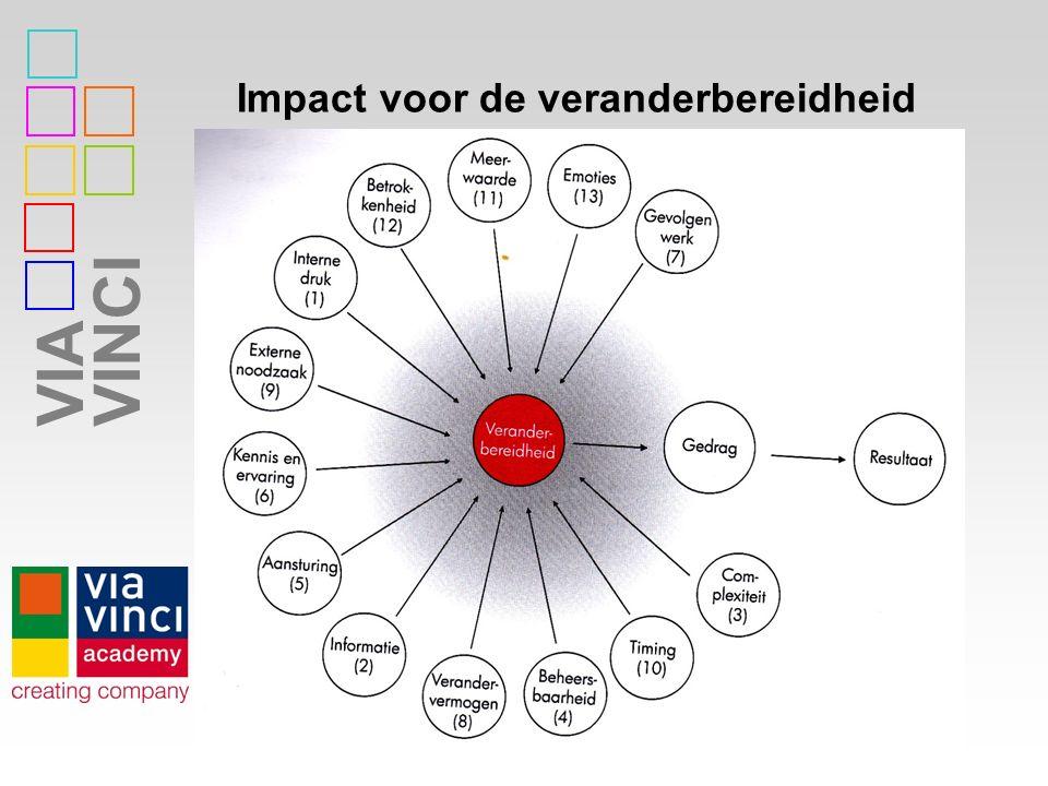 Impact voor de veranderbereidheid