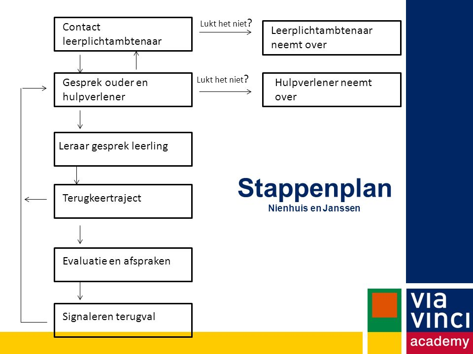 Stappenplan Nienhuis en Janssen