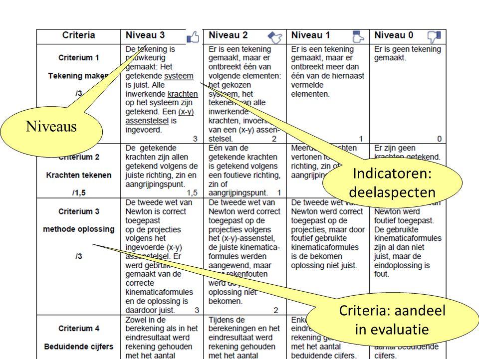 Indicatoren: deelaspecten
