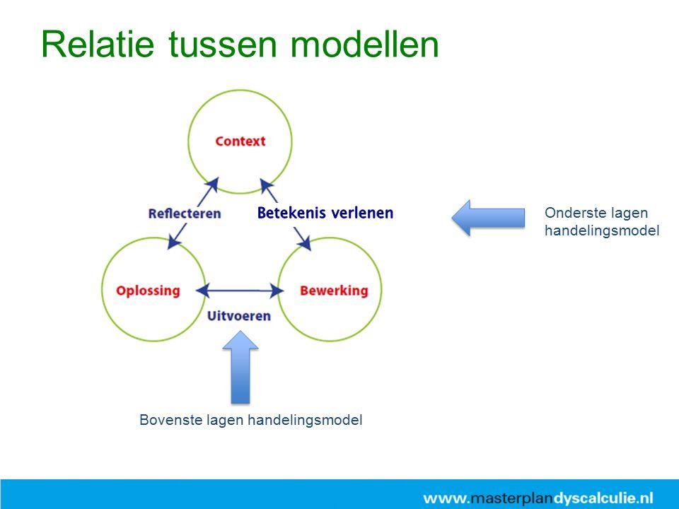 Relatie tussen modellen