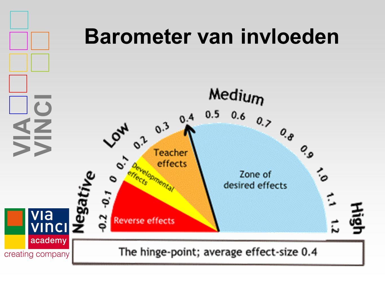 Barometer van invloeden