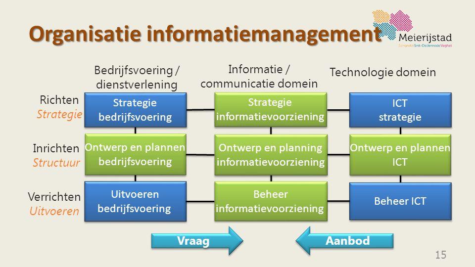 Organisatie informatiemanagement